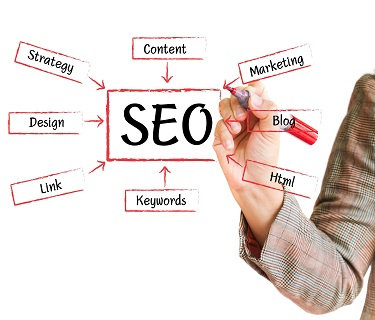 Assured and Guaranteed White Hat Search Engine optimisation (SEO) Services
